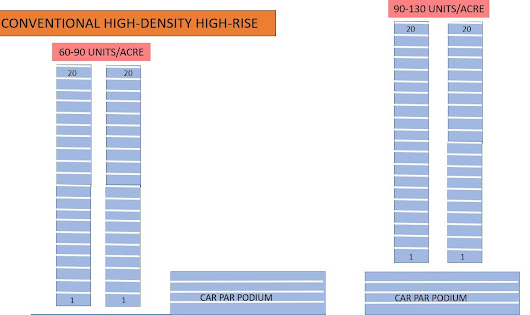 Overcoming the Problem of Car Parks for High-Density High-Rise