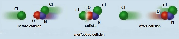 Fig. I.2: The collision shown above is ineffective since Cl collides with O and the product formed decomposes to form the reactants Cl and NOCl