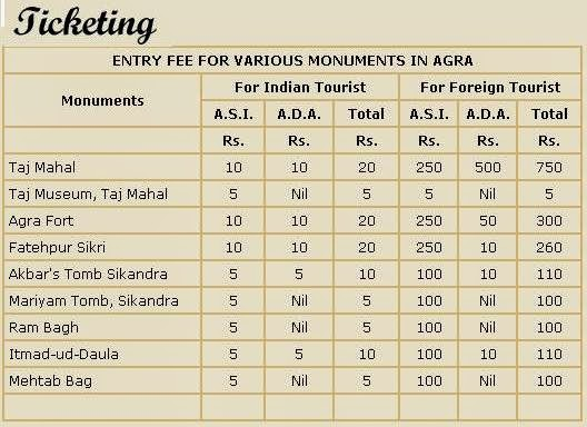 Various Monuments Visiting fee in Agra