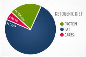 Chế độ Ketogenic diet truyền thống