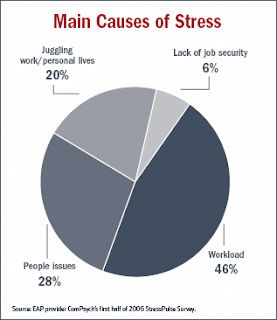8 Cara Menghilangkan Stres Dalam Sekejap