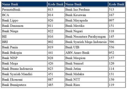 Kode Transfer Antar Bank Lengkap