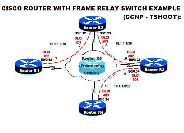 THE SCHOOL OF CISCO NETWORKING SCN CCNP LAYER AND LAYER - Frame relay switch example