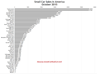 USA small car sales chart October 2015