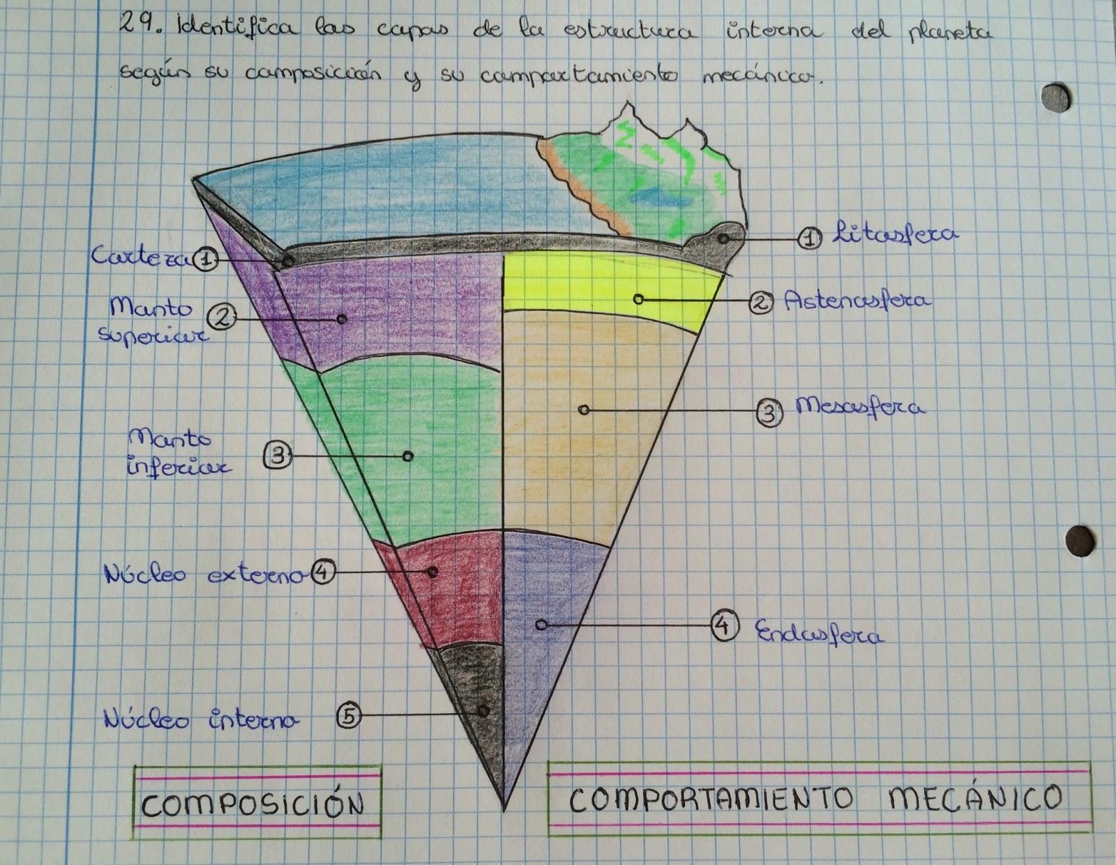 Laura Fernández Estructura De La Tierra