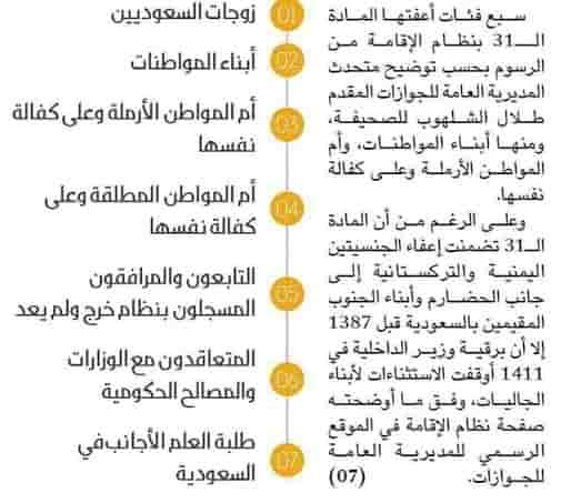 NO DEPENDENT FEE IN SAUDI FOR THIS EXPATS LIST