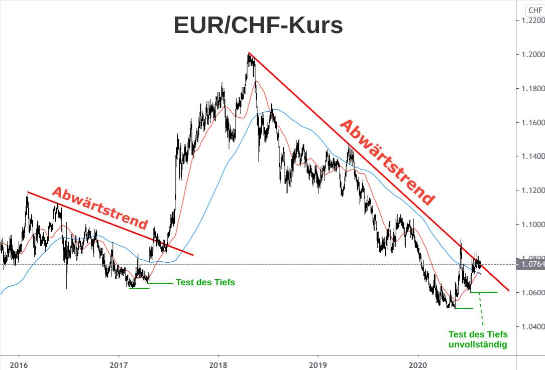 Analyse der Abwärtstrends des Euro-Franken-Kurses zwischen 2017 und 2020