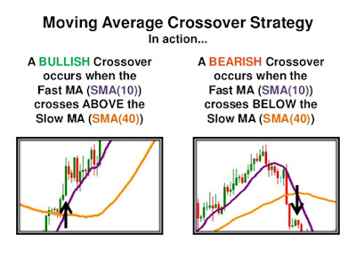 Moving Averages Trading Strategy