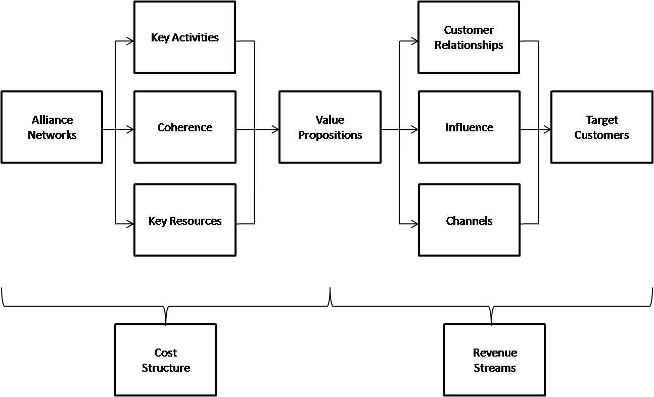 Advancing Business Model