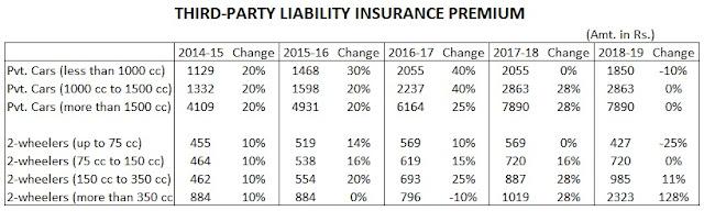 third-party-insurance-premium-2018-19