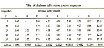 pH Values at different temperatures
