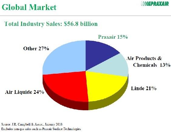 One Familys Blog Praxair Px Stock Analysis
