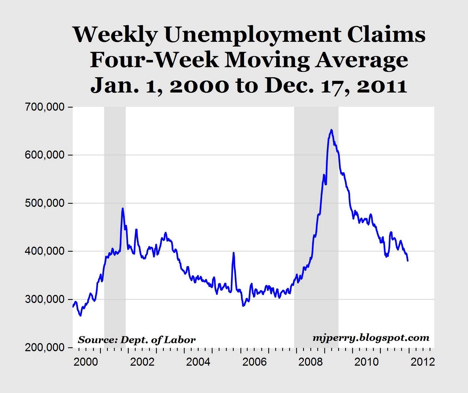 Unemployment Weekly Claim