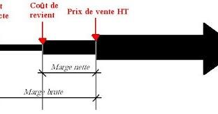 L'etude de prix : Notion de prix de vente ~ Bâtiment et