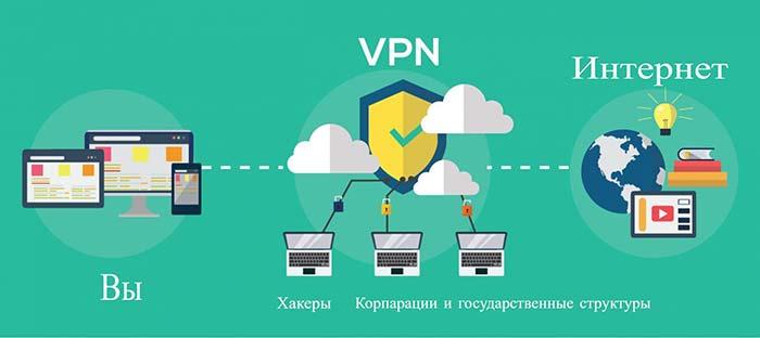 Что такое VPN сервер и зачем он нужен