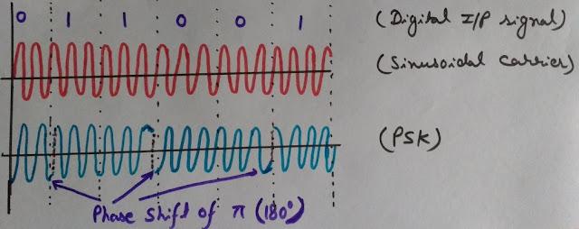 Phase Shift Keying, PSK, PSK Waveform, Phase Shift Keying (PSK) Waveform