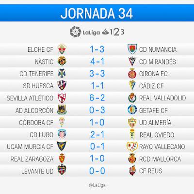 La Liga 1|2|3 2016-2017: Jornada 34