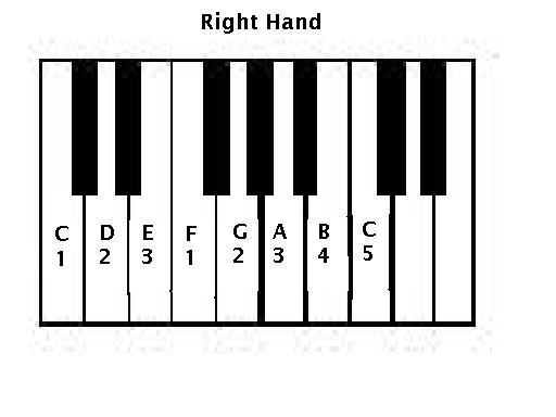 Exercise technique basis Trick Piano / Keyboard ~ adimusic