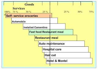 Perbandingan Tingkat Layanan Antar Berbagai Jenis Perusahaan