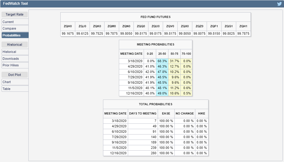 CME Group FedWatch Tool: Probabilities of Federal Funds Rate Changes at Upcoming FOMC Meetings, Snapshot 9 March 2020