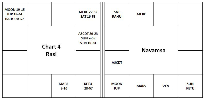 Vargottama Rahu and Ketu - II - Vedic Astrology Blog Indian