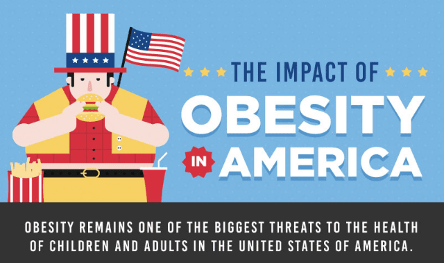 obesity and its effect on america The obesity rate for american indian or these trends in healthcare costs associated with pediatric obesity and its comorbidities effects on life.