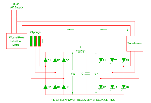 slip power recovery speed control of the three phase induction motor