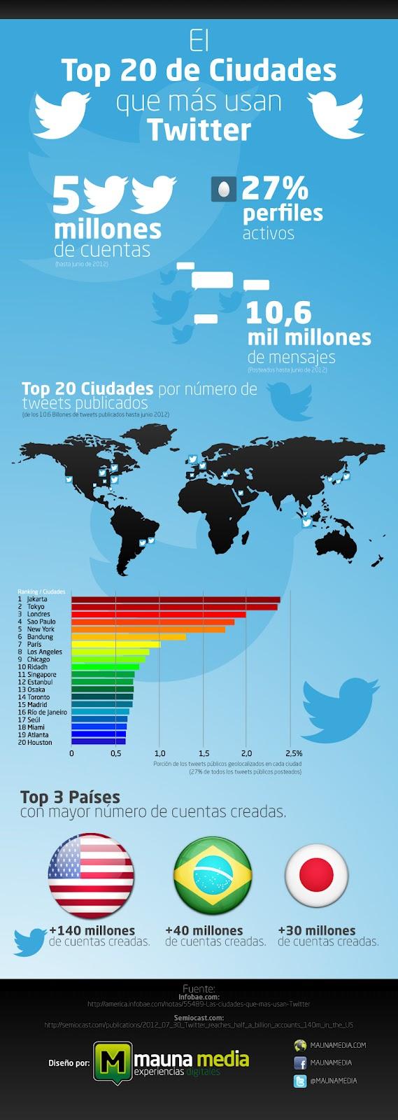 Infografía Top 20 Ciudades Twitter