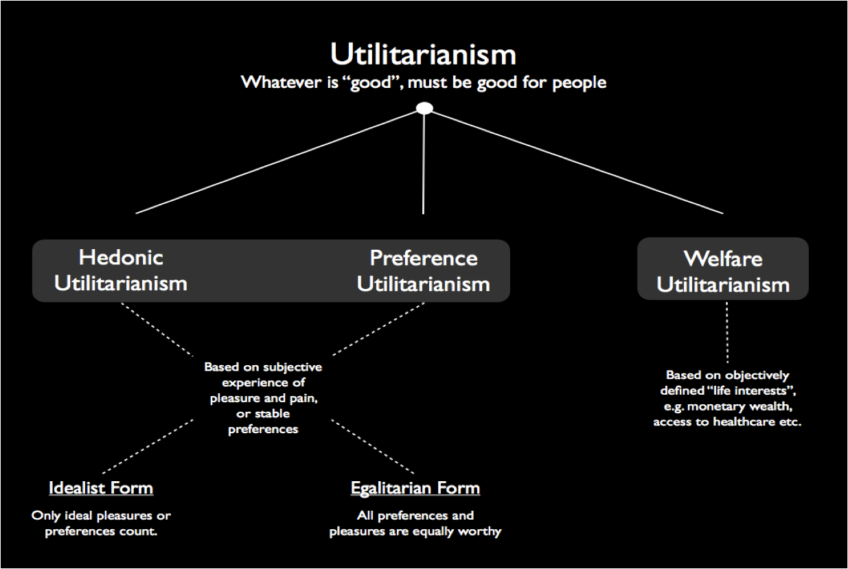 utilitarianism - definition - What is