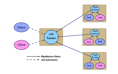 Arsitektur MapReduce 1