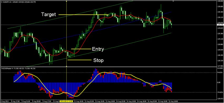 Forex Strategy Master Indicators Forex Strategy Master