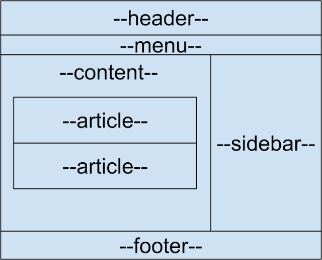 Tutorial Belajar HTML5 Part 6: Cara Membuat Struktur HTML5 (Tag header, footer dan aside)