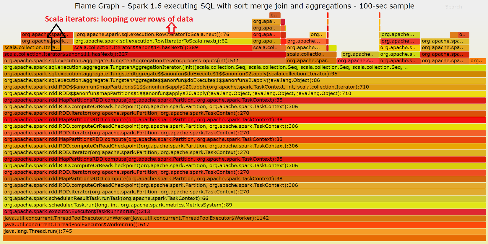 Apache Spark 2 0 Performance Improvements Investigated With Flame