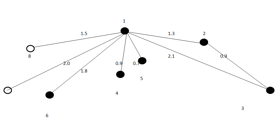 Maths Clinic: Minimum Spanning Tree Problems
