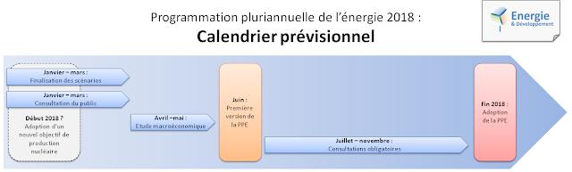 Calendrier de travail et consultation pour la programmation pluriannuelle de l'énergie 2018