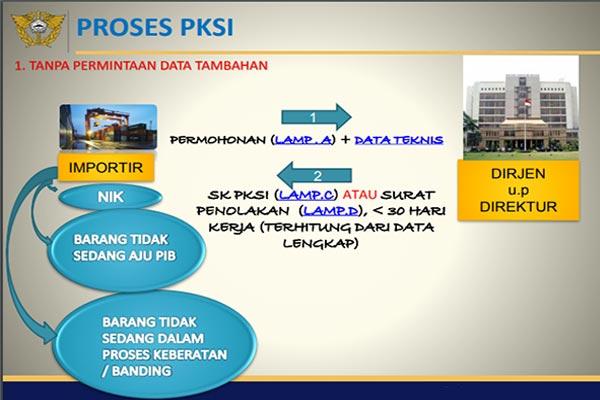 Proses PKSI 1