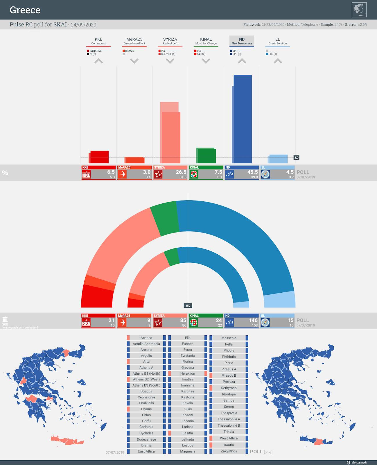 GREECE: Pulse RC poll chart for SKAI, 24 September 2020