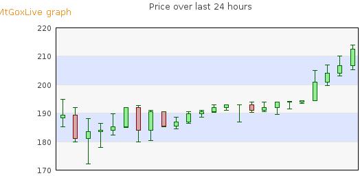 Bitcoin ip lookup / Btc live value
