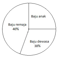 Ahli cara cara menghitung rumus diagram lingkaran serta contoh contoh soal ccuart Gallery