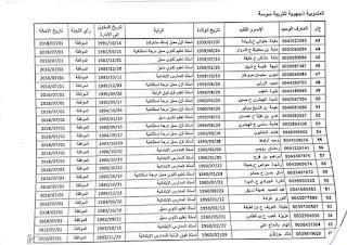 36307604 1733936043393810 6172356419442966528 n - قائمة المعلمين المقترح إحالتهم على التقاعد قبل بلوغ السن القانونية