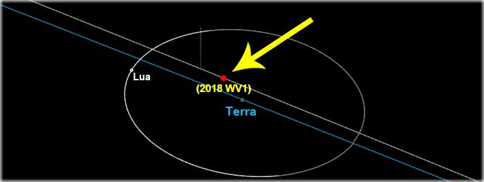 asteroide 2018 WV1 - pedaço da Lua passa raspando na Terra