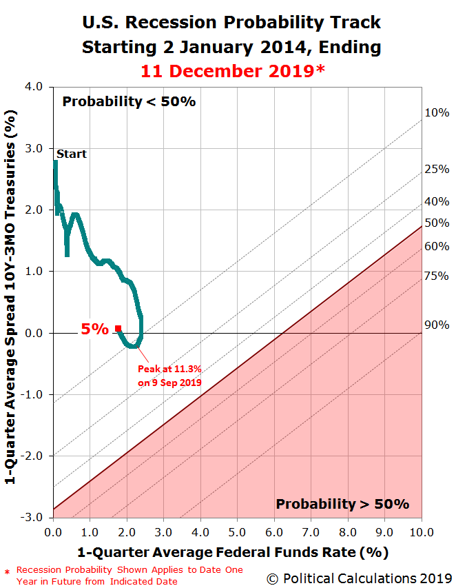 U.S. Recession Probability Track Starting 2 January 2014, Ending 11 December 2019