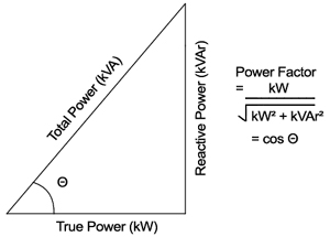 Reactive Power Triangle