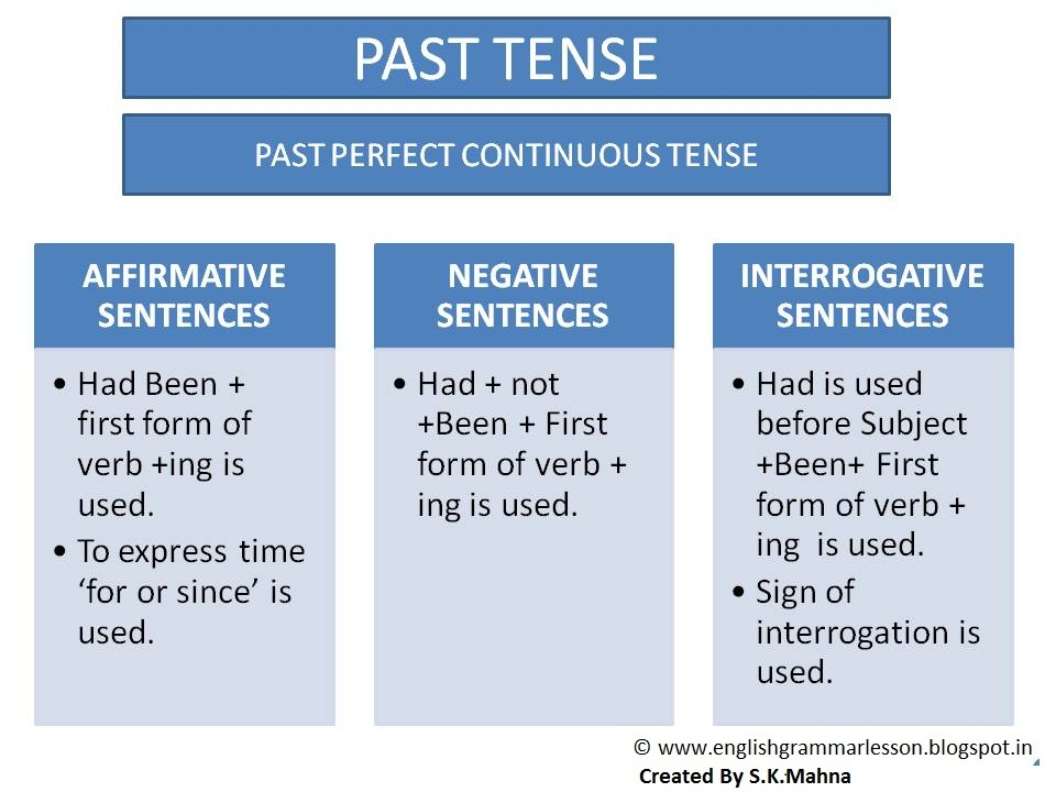 Paraphrase words and sentences using past perfect tense