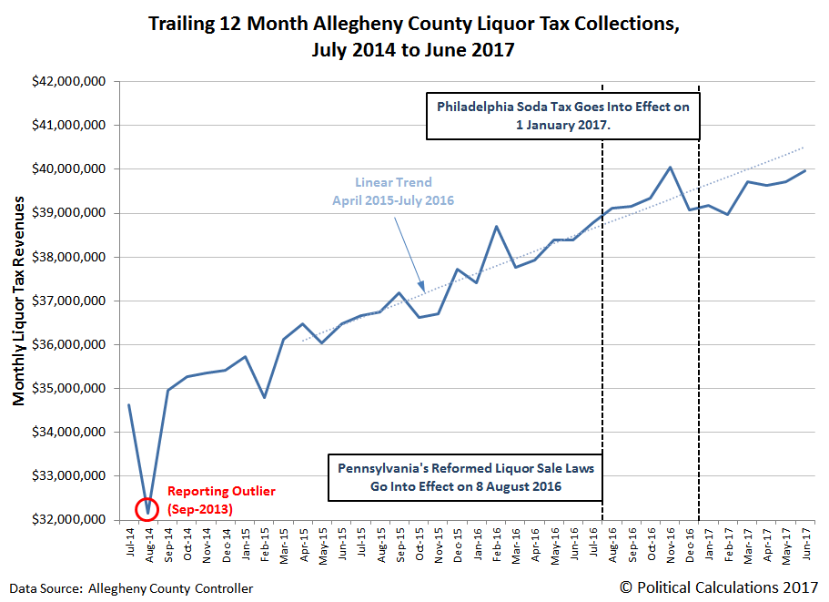 Trailing 12 Month Allegheny County Liquor Tax Collections, July 2014 to June 2017