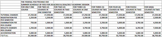 Federal Polytechnic, Ede Summer Session School Fees Schedule