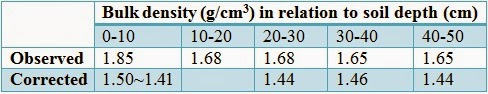 Bulk density correction for to initial water content (25% w/w)
