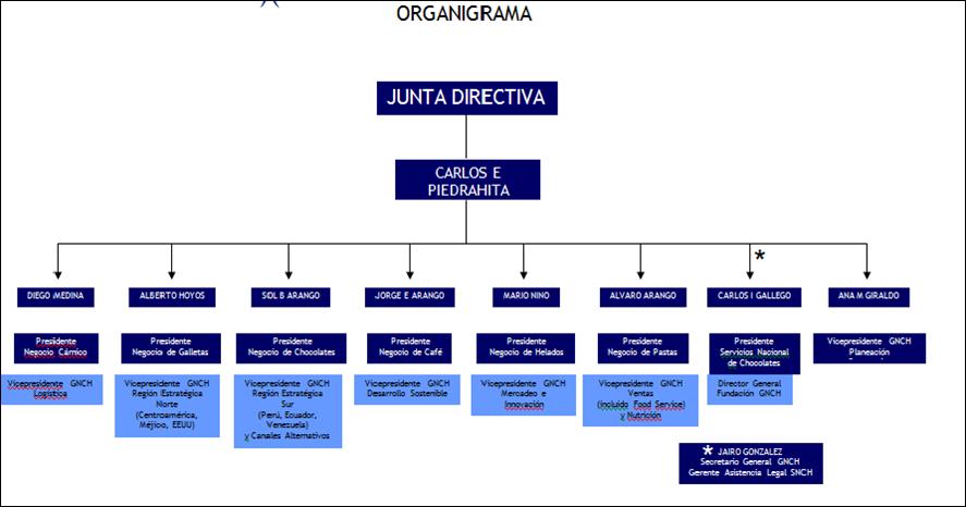 Grupo Nutresa Estructura De La Organización