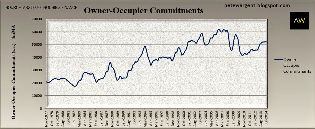 Owner-Occupier Loans Flattening