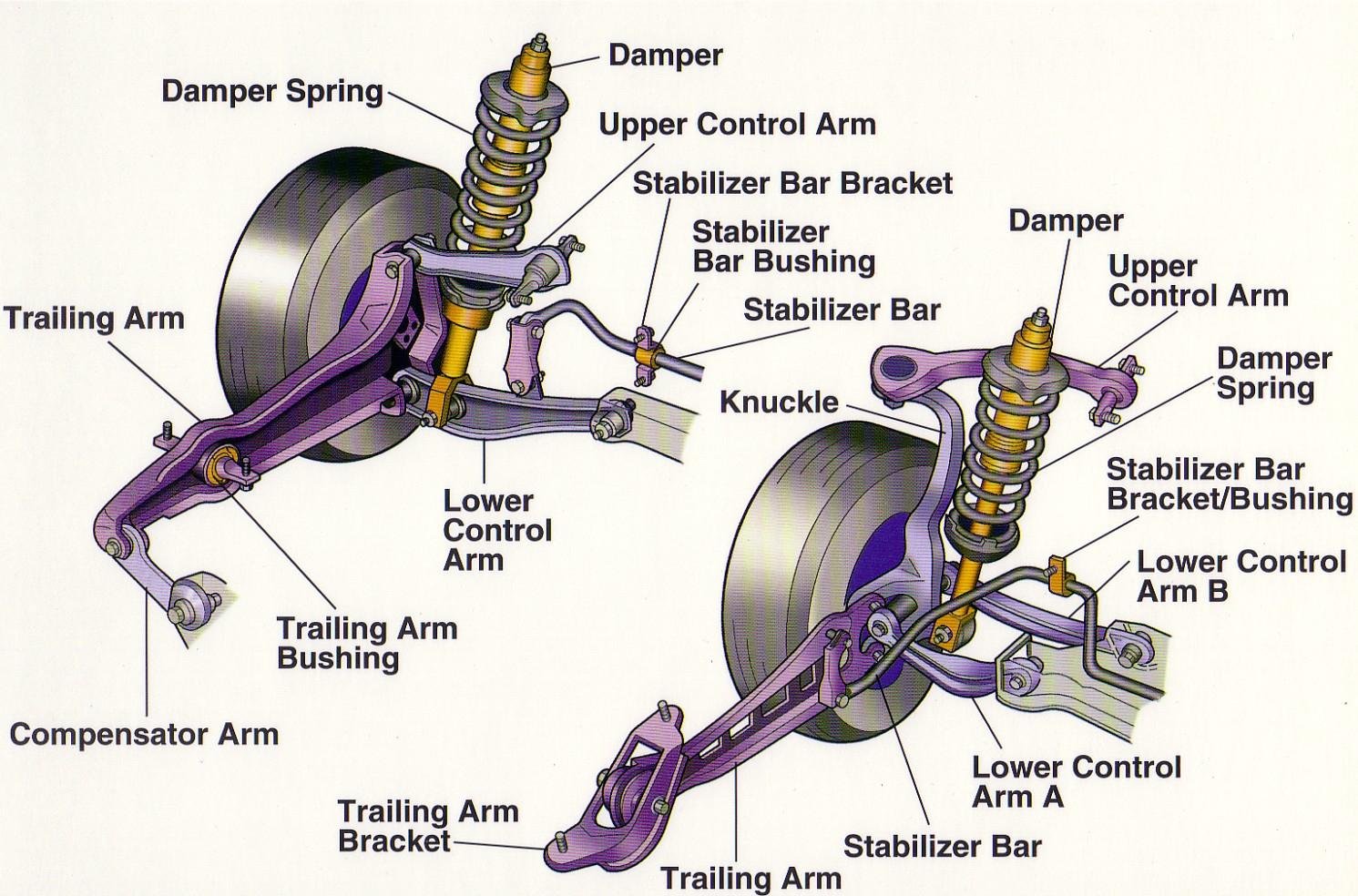 auto mobile front end diagram honeywell digital thermostat wiring automobiles world suspension system